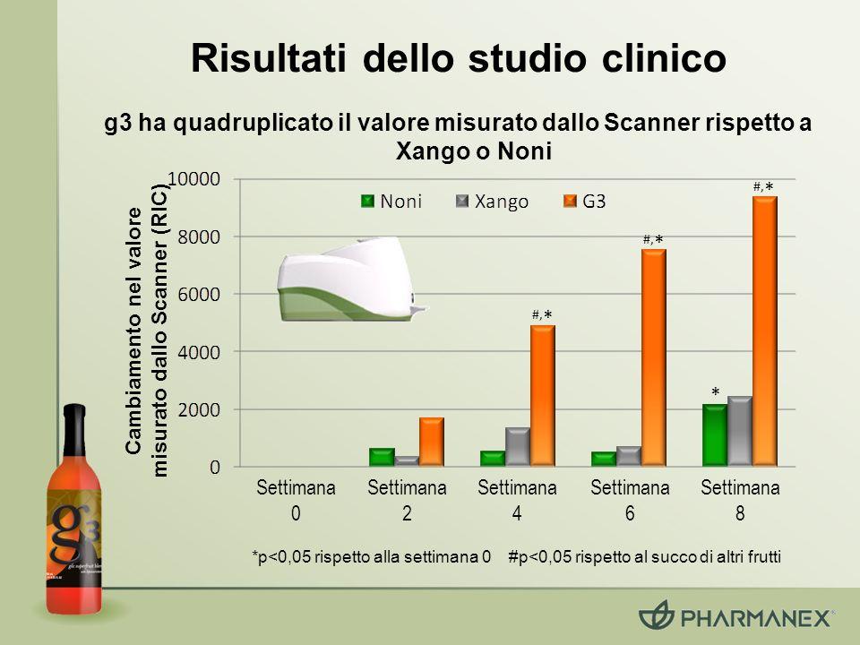 Risultati dello studio clinico * #, * Cambiamento nel valore misurato dallo Scanner (RIC) *p<0,05 rispetto alla settimana 0 #p<0,05 rispetto al succo