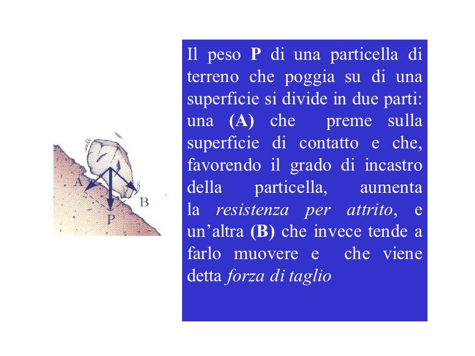 Il peso P di una particella di terreno che poggia su di una superficie si divide in due parti: una (A) che preme sulla superficie di contatto e che, f