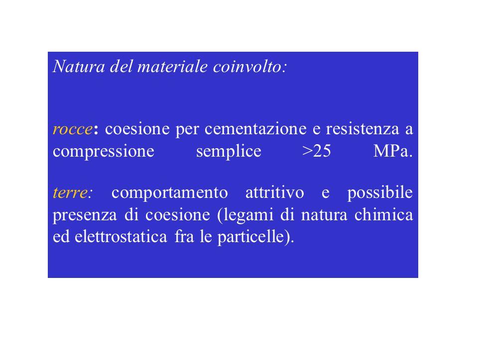 Natura del materiale coinvolto: rocce: coesione per cementazione e resistenza a compressione semplice >25 MPa. terre: comportamento attritivo e possib