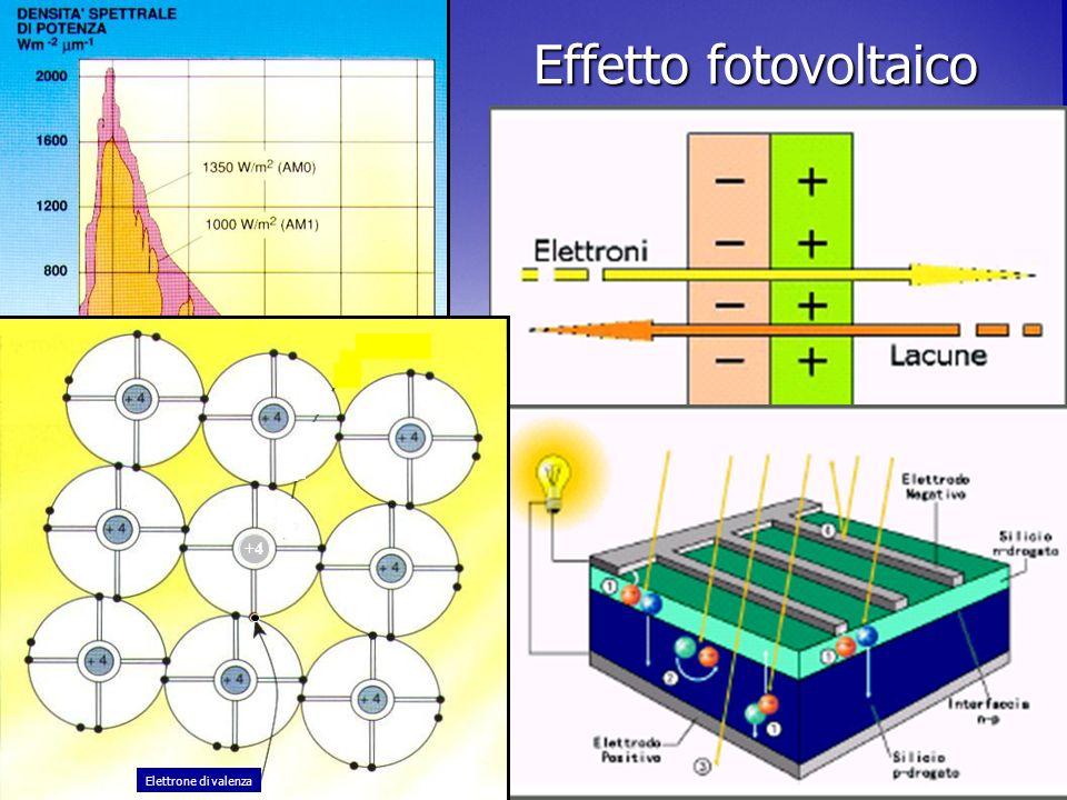 Effetto fotovoltaico +4 Elettrone di valenza