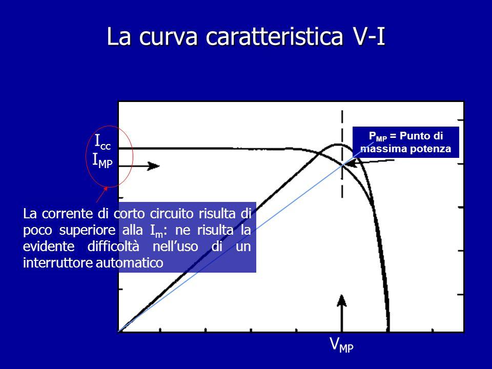 P MP = Punto di massima potenza I MP I cc Retta di carico La curva caratteristica V-I La corrente di corto circuito risulta di poco superiore alla I m