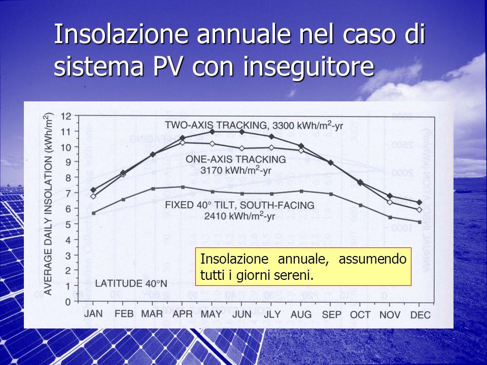 Insolazione annuale nel caso di sistema PV con inseguitore Insolazione annuale, assumendo tutti i giorni sereni.