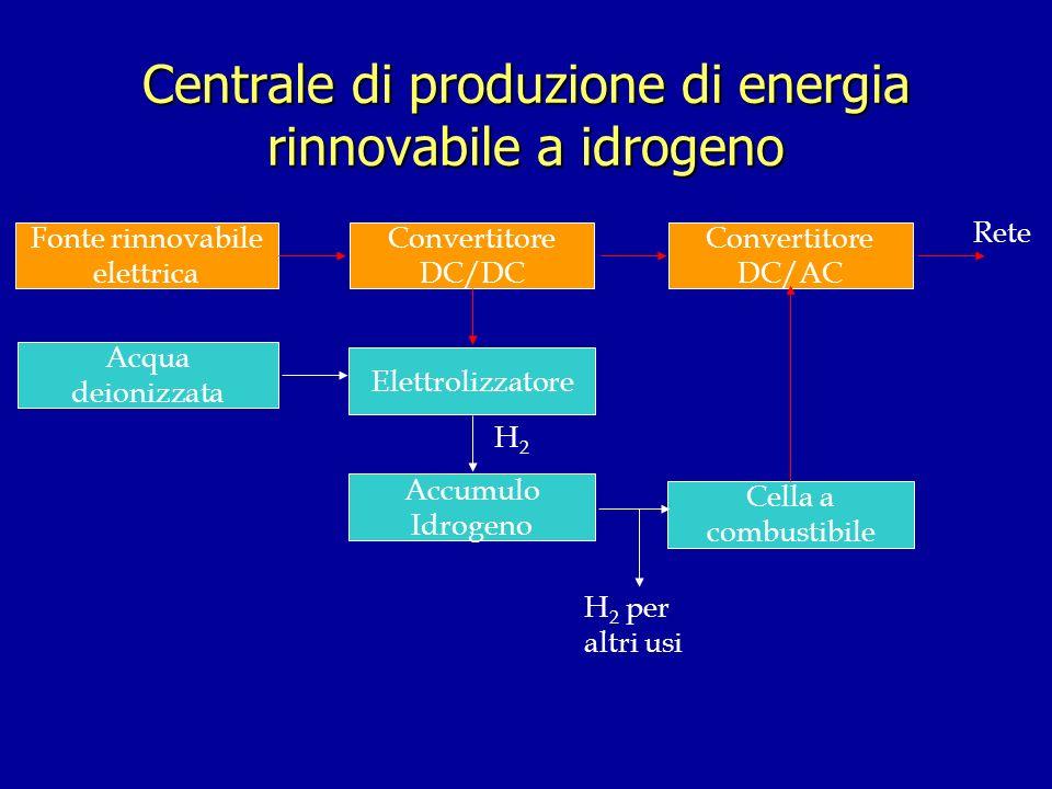 Centrale di produzione di energia rinnovabile a idrogeno Fonte rinnovabile elettrica Convertitore DC/DC Elettrolizzatore Acqua deionizzata Convertitor
