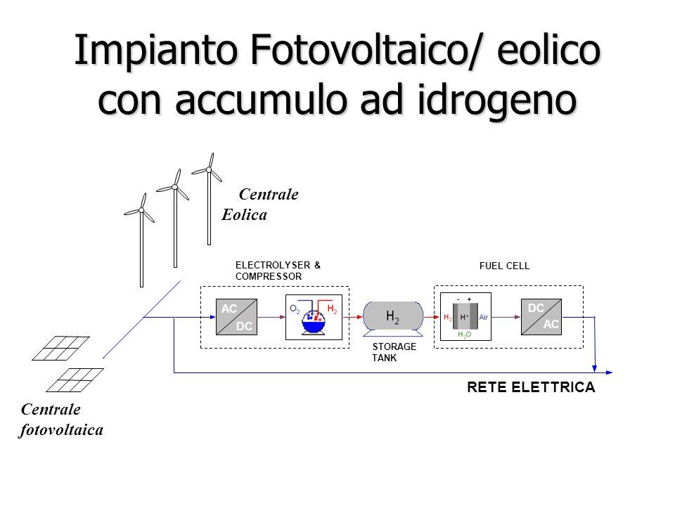 Centrale Eolica RETE ELETTRICA STORAGE TANK AC ELECTROLYSER & COMPRESSOR DC FUEL CELL AC DC Centrale fotovoltaica Impianto Fotovoltaico/ eolico con ac