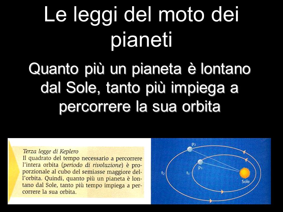 Le leggi del moto dei pianeti Quanto più un pianeta è lontano dal Sole, tanto più impiega a percorrere la sua orbita
