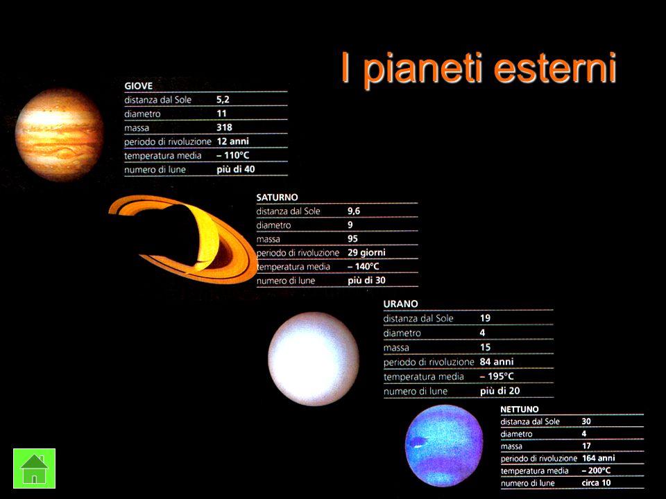 Siamo corpi rocciosi e orbitiamo attorno al Sole Io sono Cerere e sono il più grande asteroide: 960 km di diametro ti bastano.
