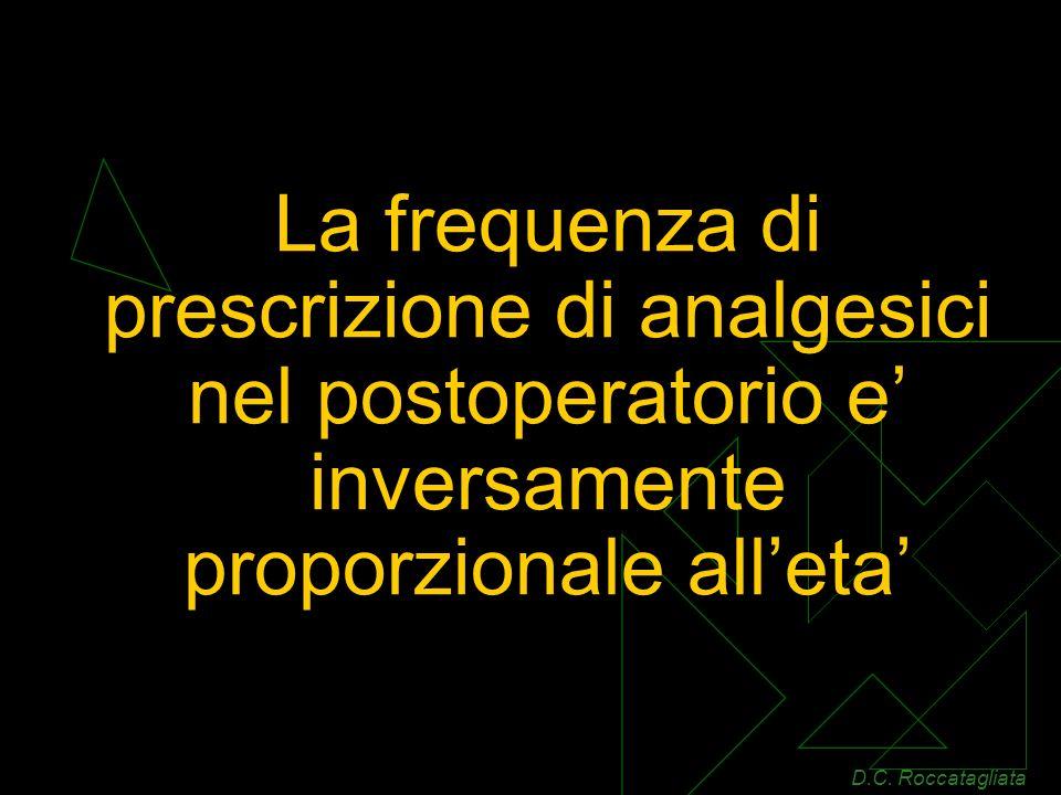 La frequenza di prescrizione di analgesici nel postoperatorio e inversamente proporzionale alleta D.C.