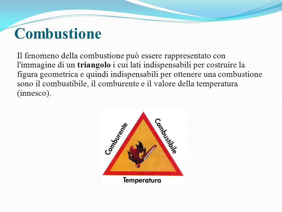 Combustione Il fenomeno della combustione può essere rappresentato con l'immagine di un triangolo i cui lati indispensabili per costruire la figura ge