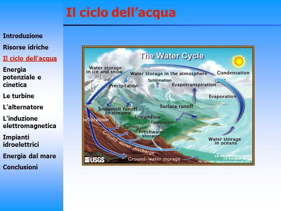 Il ciclo dellacqua Introduzione Risorse idriche Il ciclo dellacqua Energia potenziale e cinetica Le turbine Lalternatore Linduzione elettromagnetica I