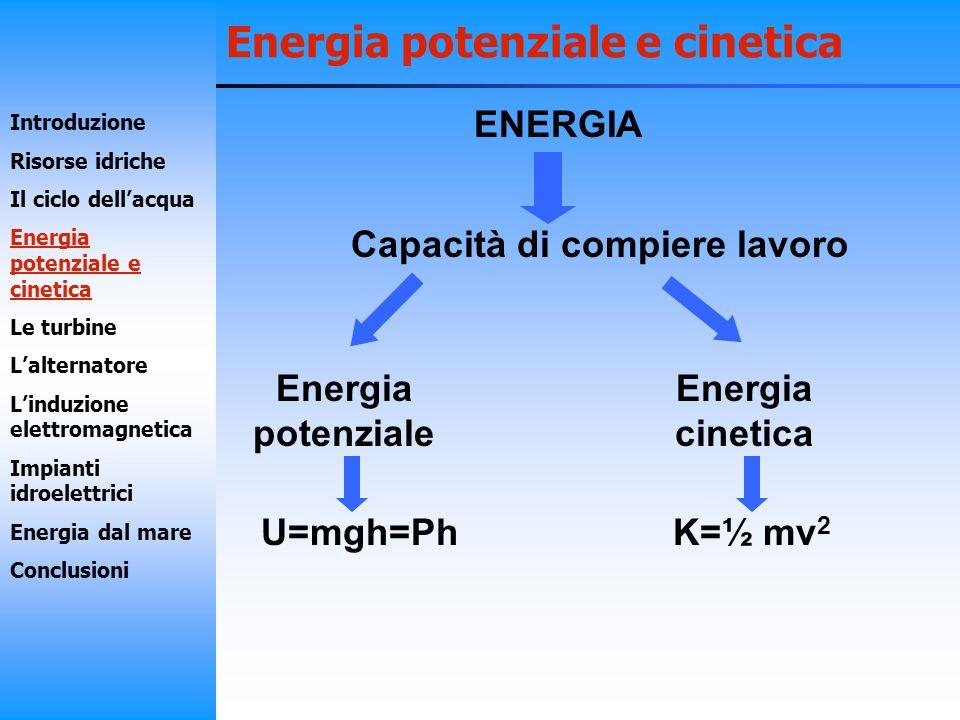 Energia potenziale e cinetica Centrali idroelettriche Energia potenziale Energia cinetica Energia elettrica Introduzione Risorse idriche Il ciclo dellacqua Energia potenziale e cinetica Le turbine Lalternatore Linduzione elettromagnetica Impianti idroelettrici Energia dal mare Conclusioni