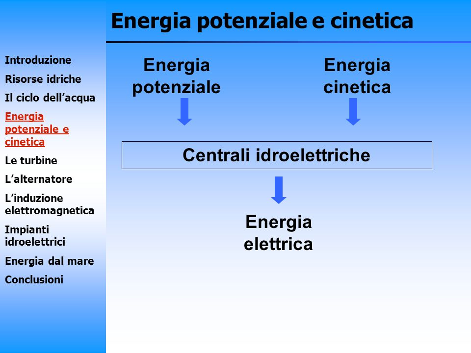 Energia potenziale e cinetica Turbine Energia potenziale Energia cinetica Energia meccanica di rotazione Alternatore Energia elettrica Introduzione Risorse idriche Il ciclo dellacqua Energia potenziale e cinetica Le turbine Lalternatore Linduzione elettromagnetica Impianti idroelettrici Energia dal mare Conclusioni