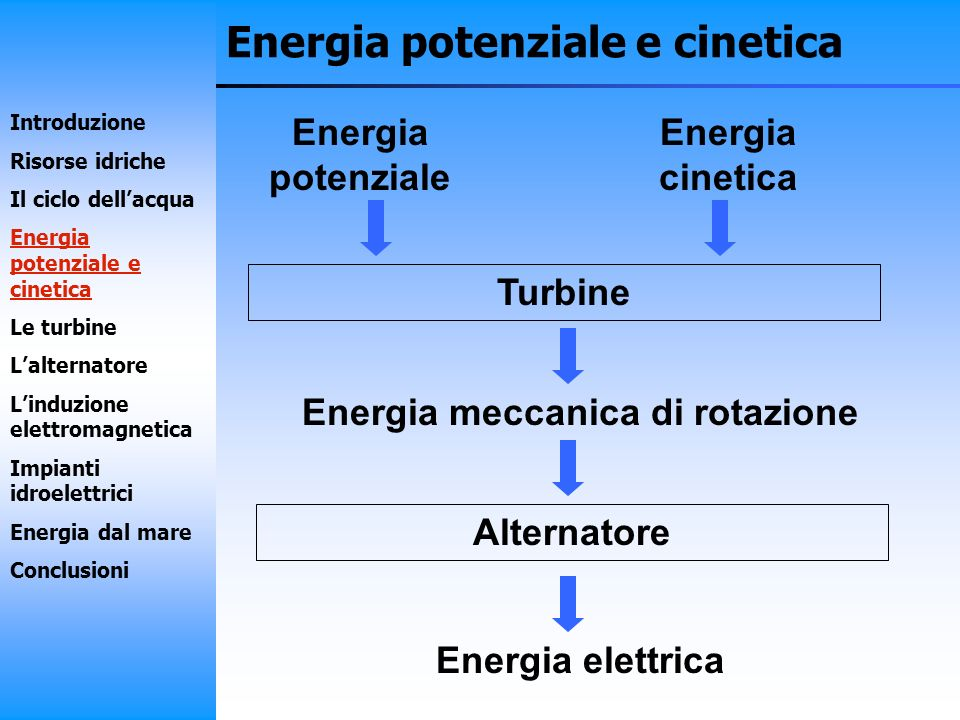 Energia potenziale e cinetica Turbine Energia potenziale Energia cinetica Energia meccanica di rotazione Alternatore Energia elettrica Introduzione Ri