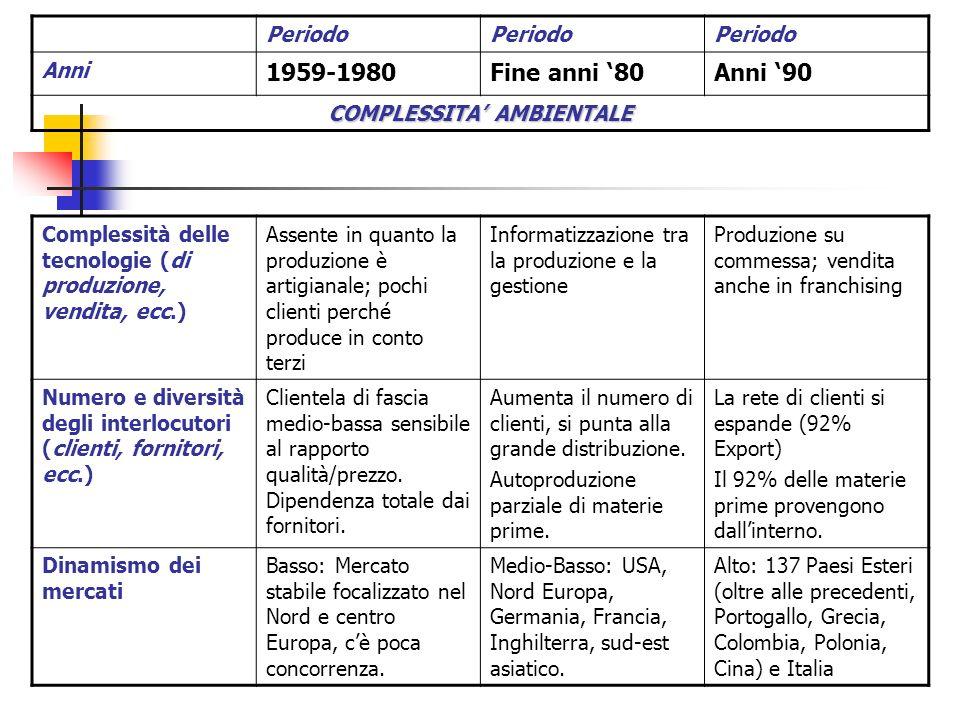 Struttura proprietaria Limprenditore: Natale Cassanelli + Gruppo di attori iniziali InvariataLimprenditore diventa Manager Finalità istituzionali - Produzione di divani per conto terzi (fino al 1966) - Produzione con propria etichetta (dopo il 66) Crescita aziendale e di chi ci lavora - Quotazione in borsa (New York 93) - Autofinanziamento - ITALIAN SOFA 92 Periodo Anni 1959-1980Fine anni 80Anni 90 ASSETTO ISTITUZIONALE E STRATEGICO (1° Parte)