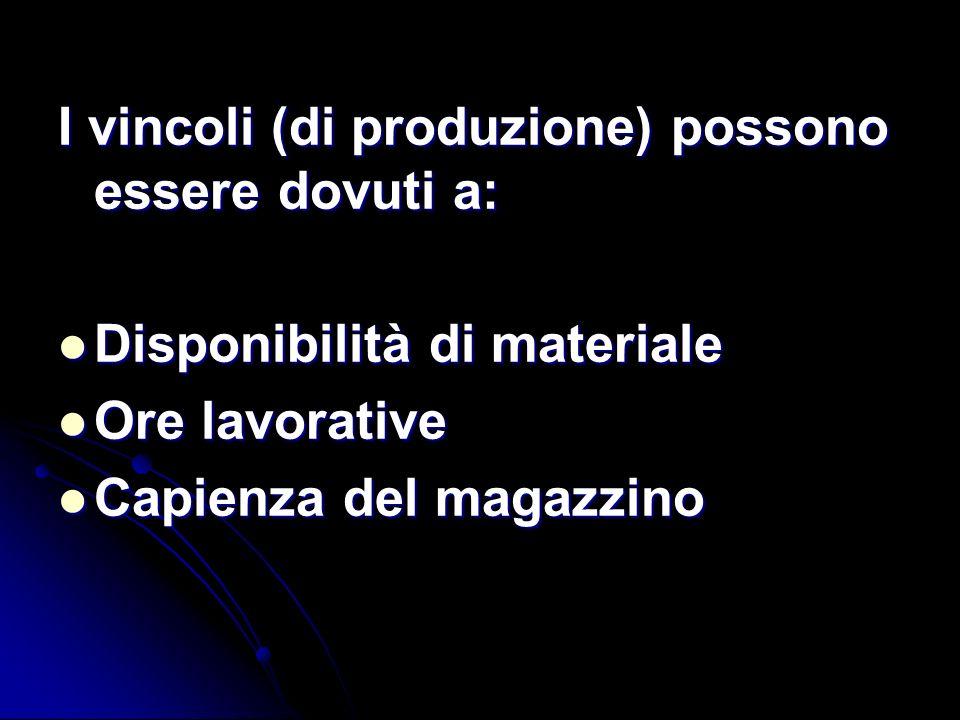 I vincoli (di produzione) possono essere dovuti a: Disponibilità di materiale Disponibilità di materiale Ore lavorative Ore lavorative Capienza del ma