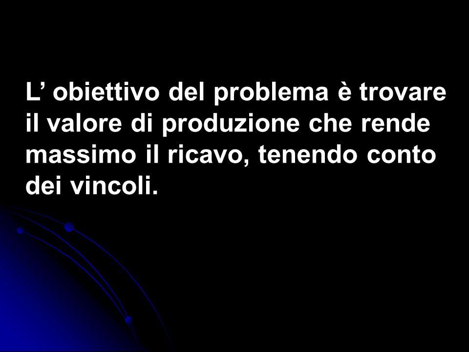 L obiettivo del problema è trovare il valore di produzione che rende massimo il ricavo, tenendo conto dei vincoli.