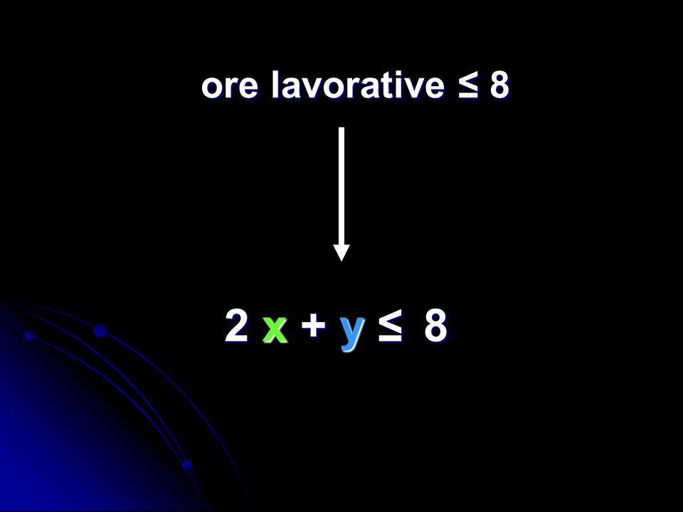 2 x + y 8