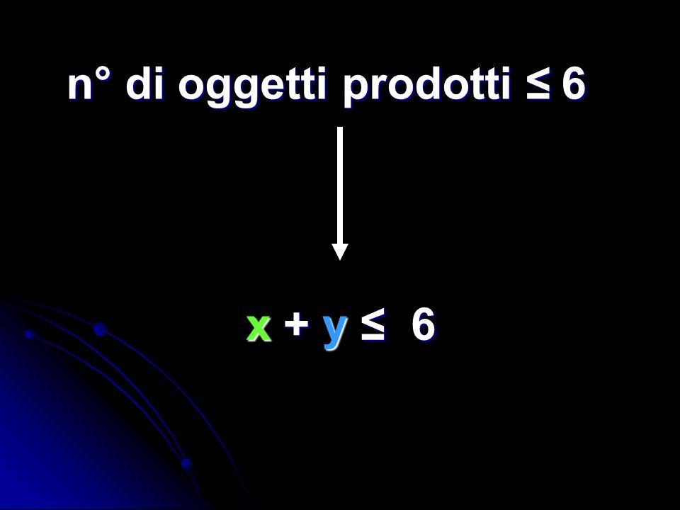 n° di oggetti prodotti 6 x + y 6 x + y 6