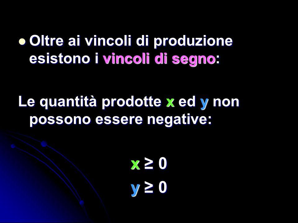 Oltre ai vincoli di produzione esistono i vincoli di segno: Oltre ai vincoli di produzione esistono i vincoli di segno: Le quantità prodotte x ed y no