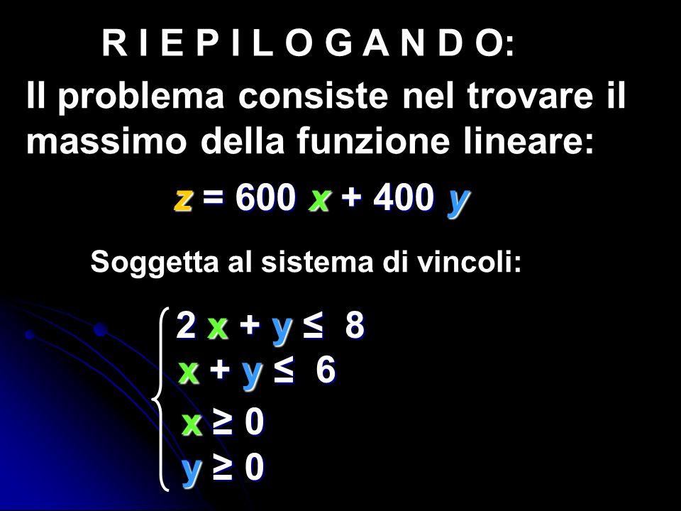 R I E P I L O G A N D O: Il problema consiste nel trovare il massimo della funzione lineare: z = 600 x + 400 y Soggetta al sistema di vincoli: x 0x 0y
