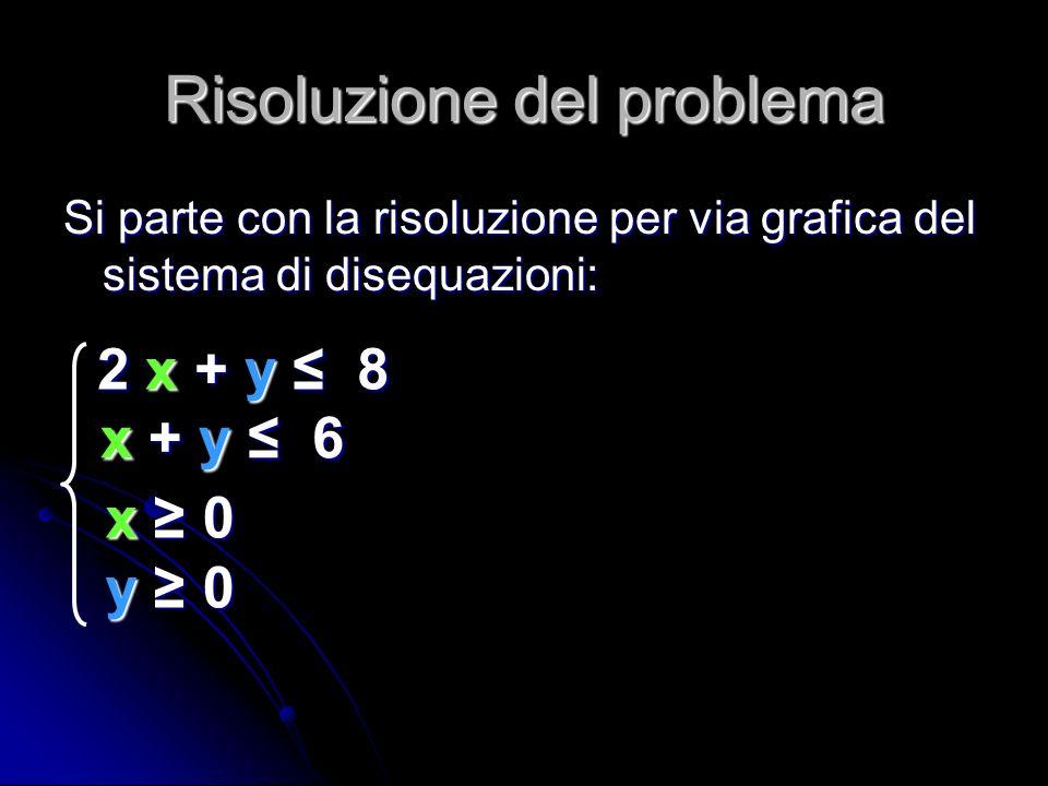 Risoluzione del problema Si parte con la risoluzione per via grafica del sistema di disequazioni: x 0x 0y 0y 0x 0x 0y 0y 0 2 x + y 8 x + y 6 x + y 6