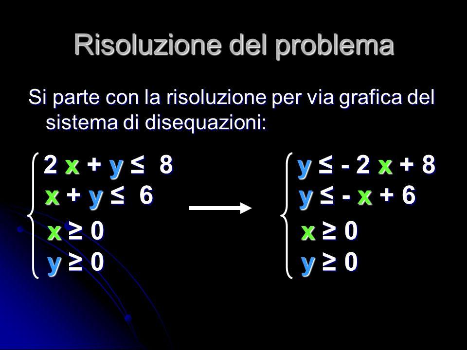 Risoluzione del problema Si parte con la risoluzione per via grafica del sistema di disequazioni: x 0x 0y 0y 0x 0x 0y 0y 0 2 x + y 8 x + y 6 x + y 6 x