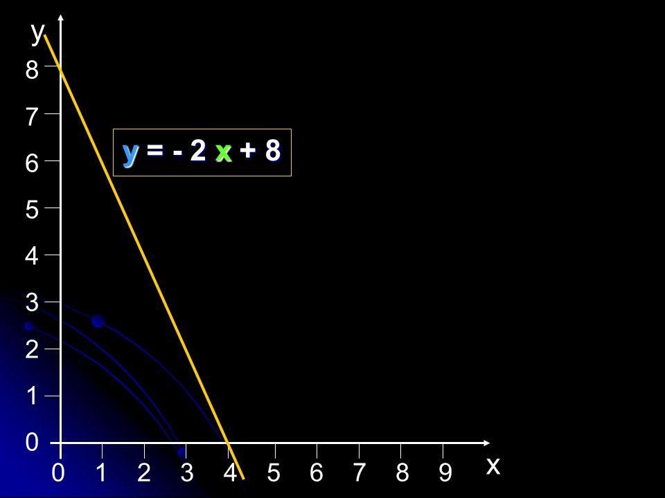 876543210876543210 x y y = - 2 x + 8