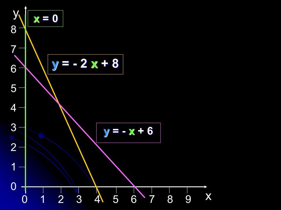 0 1 2 3 4 5 6 7 8 9 876543210876543210 x y y = - 2 x + 8 y = - x + 6 x = 0 x = 0