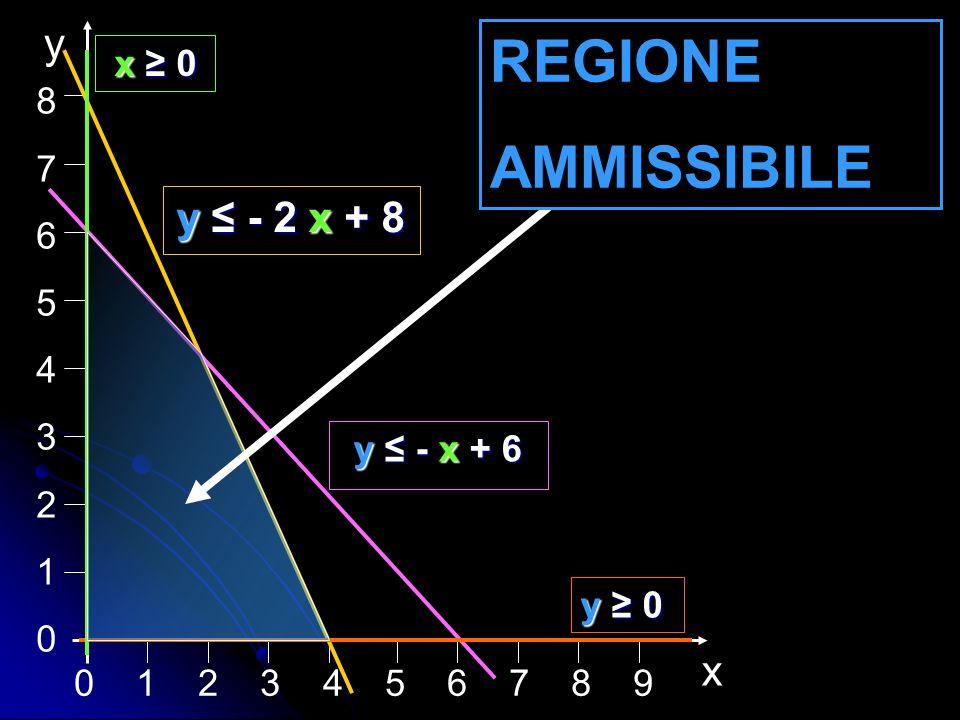 0 1 2 3 4 5 6 7 8 9 876543210876543210 x y y - 2 x + 8 y - x + 6 y 0 x 0 x 0 REGIONE AMMISSIBILE