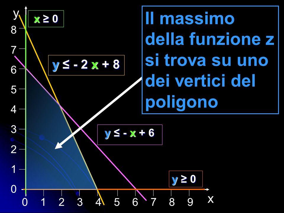 0 1 2 3 4 5 6 7 8 9 876543210876543210 x y y - 2 x + 8 y - x + 6 y 0 x 0 x 0 Il massimo della funzione z si trova su uno dei vertici del poligono