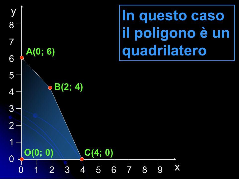 0 1 2 3 4 5 6 7 8 9 876543210876543210 x y In questo caso il poligono è un quadrilatero C(4; 0) B(2; 4) A(0; 6) O(0; 0)