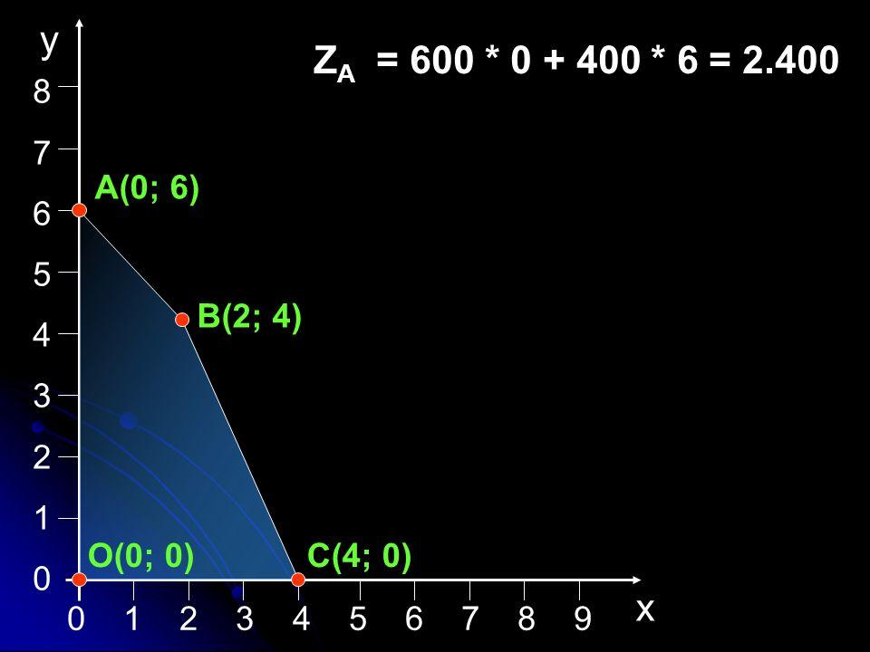 0 1 2 3 4 5 6 7 8 9 876543210876543210 x y A(0; 6) B(2; 4) C(4; 0)O(0; 0) Z A = 600 * 0 + 400 * 6 = 2.400