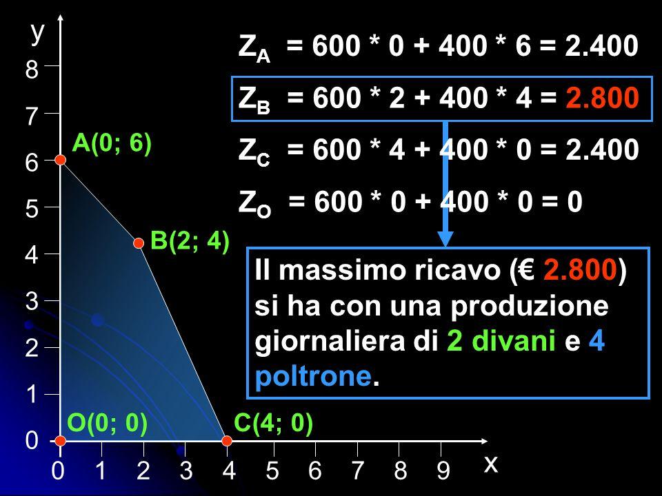 0 1 2 3 4 5 6 7 8 9 876543210876543210 x y A(0; 6) B(2; 4) C(4; 0)O(0; 0) Z A = 600 * 0 + 400 * 6 = 2.400 Z B = 600 * 2 + 400 * 4 = 2.800 Z C = 600 *