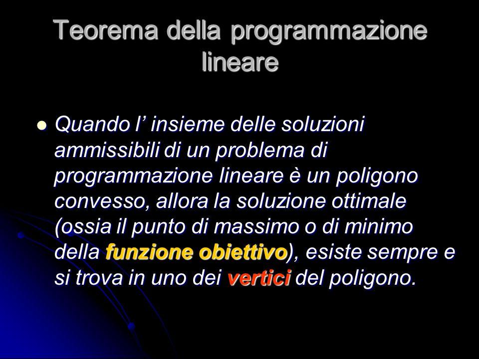 Teorema della programmazione lineare Quando l insieme delle soluzioni ammissibili di un problema di programmazione lineare è un poligono convesso, all