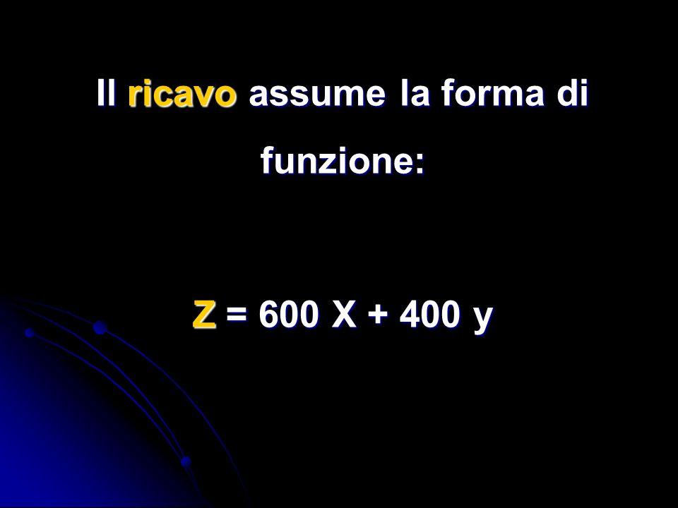 Il ricavo assume la forma di funzione: Z = 600 X + 400 y