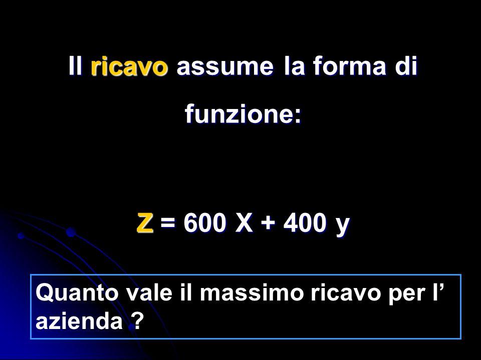 R I E P I L O G A N D O: Il problema consiste nel trovare il massimo della funzione lineare: z = 600 x + 400 y Soggetta al sistema di vincoli: x 0x 0y 0y 0x 0x 0y 0y 0 2 x + y 8 x + y 6 x + y 6