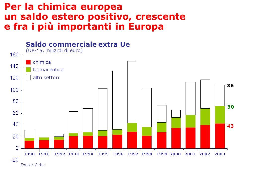 Fonte: Cefic chimica farmaceutica Saldo commerciale extra Ue (Ue-15, miliardi di euro) Per la chimica europea un saldo estero positivo, crescente e fr