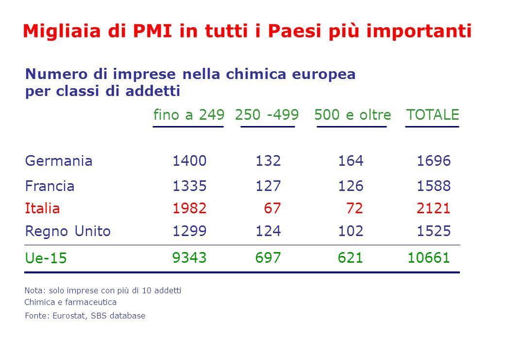 Fonte: Eurostat, SBS database Germania Francia Italia Ue-15 fino a 249250 -499500 e oltreTOTALE 14001321641696 13351271261588 198267722121 93436976211