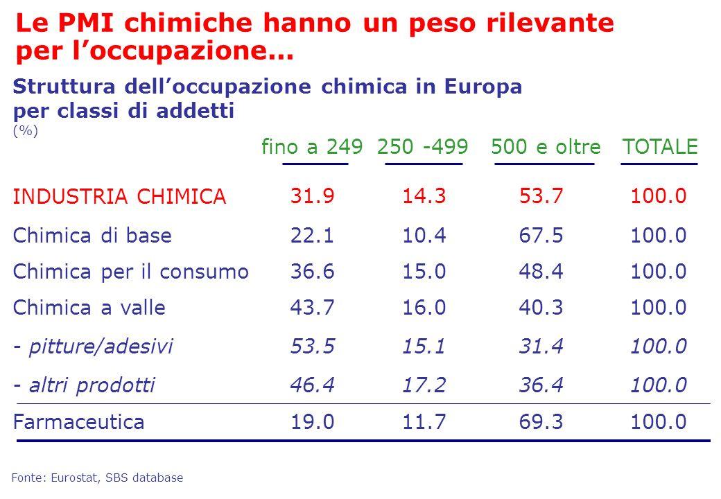 INDUSTRIA CHIMICA Chimica di base Farmaceutica Chimica a valle - pitture/adesivi - altri prodotti 31.914.353.7100.0 22.110.467.5100.0 19.011.769.3100.