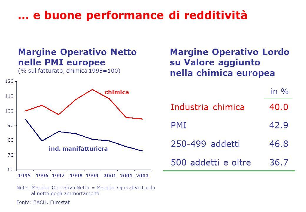 PMI 250-499 addetti 42.9 46.8 500 addetti e oltre36.7 Industria chimica40.0 Margine Operativo Lordo su Valore aggiunto nella chimica europea Margine O