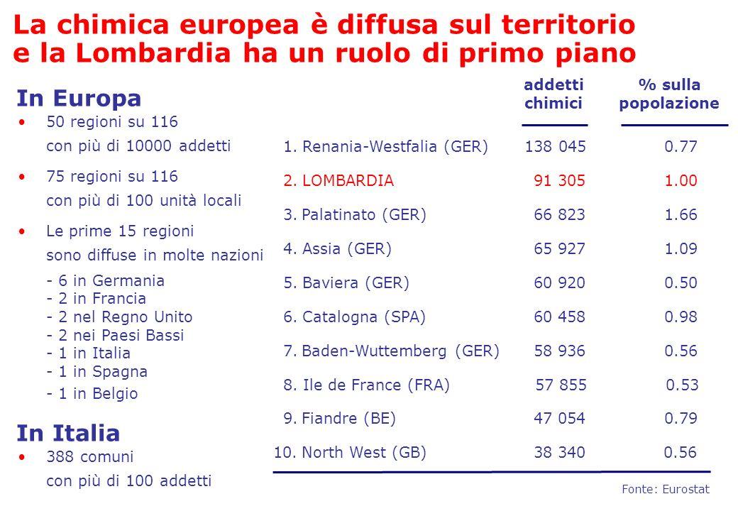 Palatinato (GER) La chimica europea è diffusa sul territorio e la Lombardia ha un ruolo di primo piano 138 045 91 305 66 823 65 927 60 920Baviera (GER