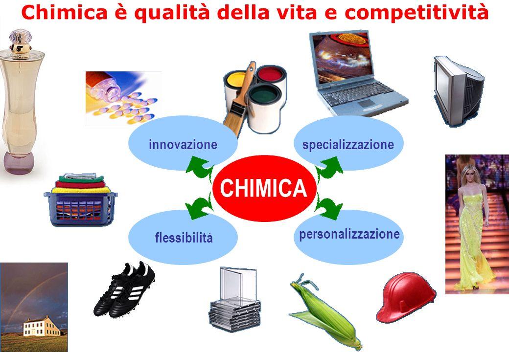 innovazione personalizzazione flessibilità specializzazione CHIMICA Chimica è qualità della vita e competitività