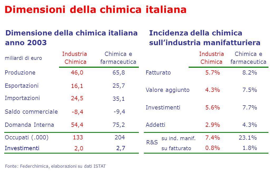 Fatturato5.7% 4.3% 5.6% 2.9% 8.2% Valore aggiunto7.5% Investimenti7.7% 4.3% Incidenza della chimica Industria Chimica Chimica e farmaceutica Fonte: Fe