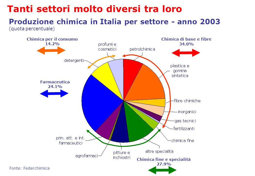 Tanti settori molto diversi tra loro Chimica di base e fibre 34.0% Chimica fine e specialità 27.9% Chimica per il consumo 14.2% Farmaceutica 24.1% Fon