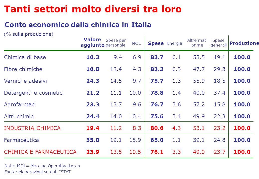 Conto economico della chimica in Italia Valore aggiunto Spese per personale MOL Spese generali Altre mat. prime Energia Produzione Chimica di base16.3