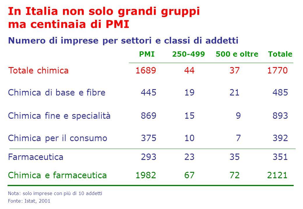 In Italia non solo grandi gruppi ma centinaia di PMI Nota: solo imprese con più di 10 addetti Fonte: Istat, 2001 Chimica per il consumo107 2335 Chimic