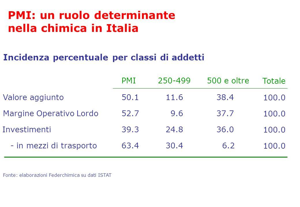 Margine Operativo Lordo9.637.7 30.46.2 Fonte: elaborazioni Federchimica su dati ISTAT Valore aggiunto11.638.4 - in mezzi di trasporto 52.7 63.4 50.1 2