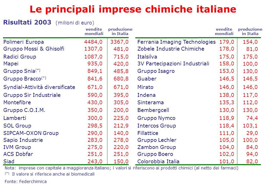 Le principali imprese chimiche italiane Risultati 2003 (milioni di euro) Fonte: Federchimica Polimeri Europa Zobele Industrie Chimiche178,0Gruppo Moss