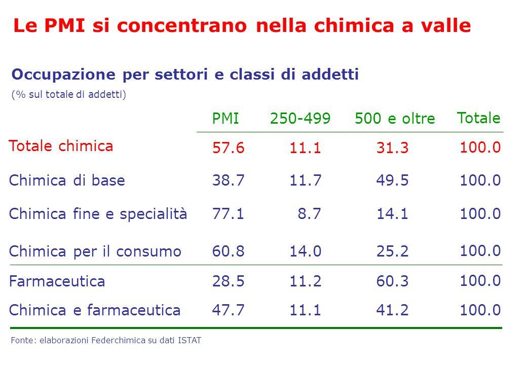 Chimica per il consumo14.025.2 11.260.3 Occupazione per settori e classi di addetti (% sul totale di addetti) Fonte: elaborazioni Federchimica su dati