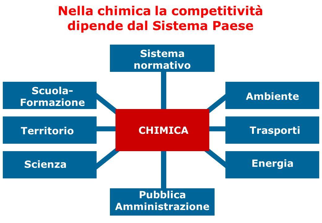 CHIMICA Pubblica Amministrazione Territorio Ambiente Trasporti Scienza Scuola- Formazione Energia Nella chimica la competitività dipende dal Sistema P
