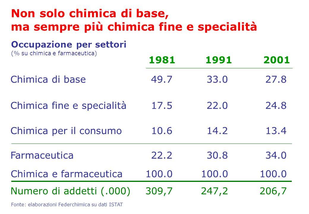Chimica per il consumo14.213.4 30.834.0 Fonte: elaborazioni Federchimica su dati ISTAT Chimica di base33.027.8 Chimica fine e specialità22.024.8 19912